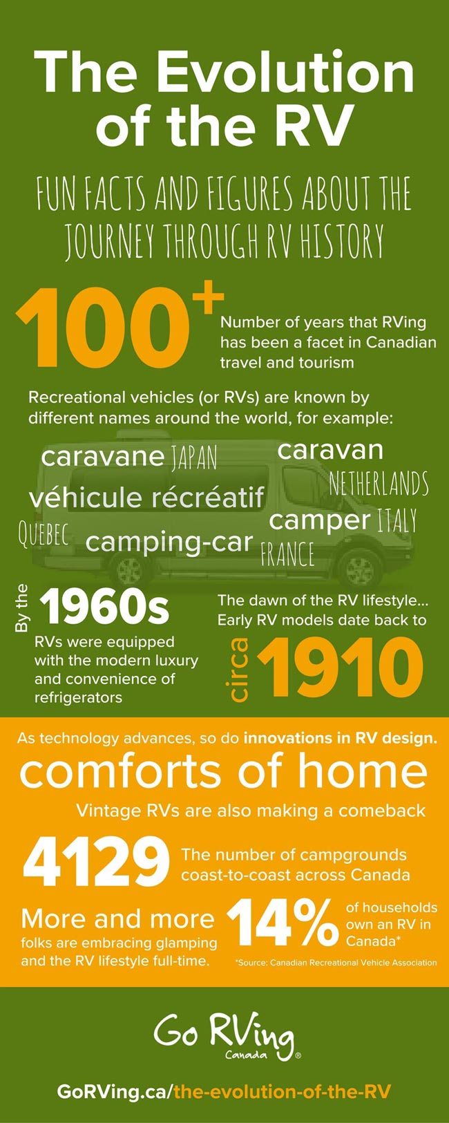 history of rv inforgraphic